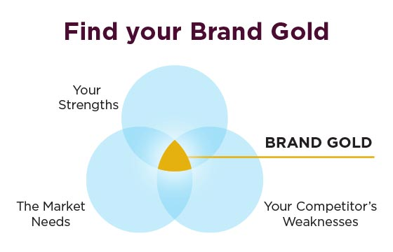 Find your brand gold