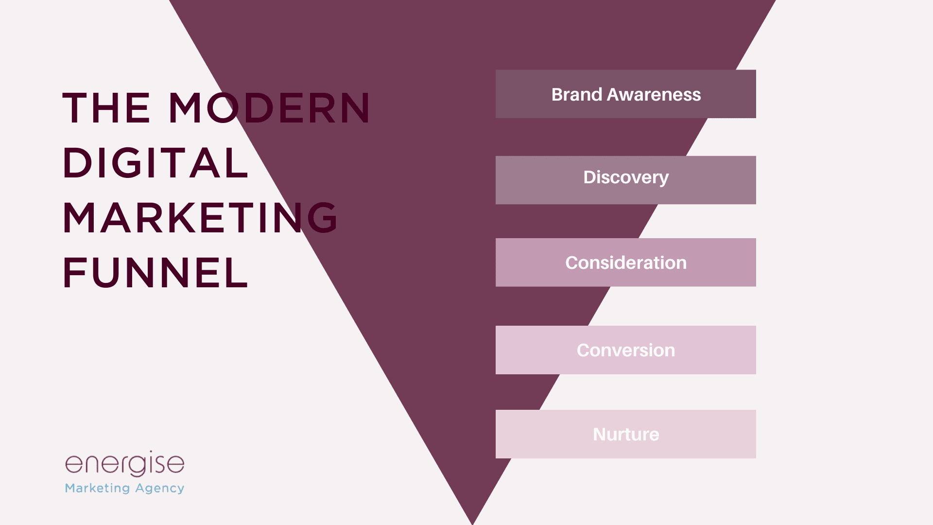 The Modern Marketing Funnel: Consideration & Discovery post thumbnail